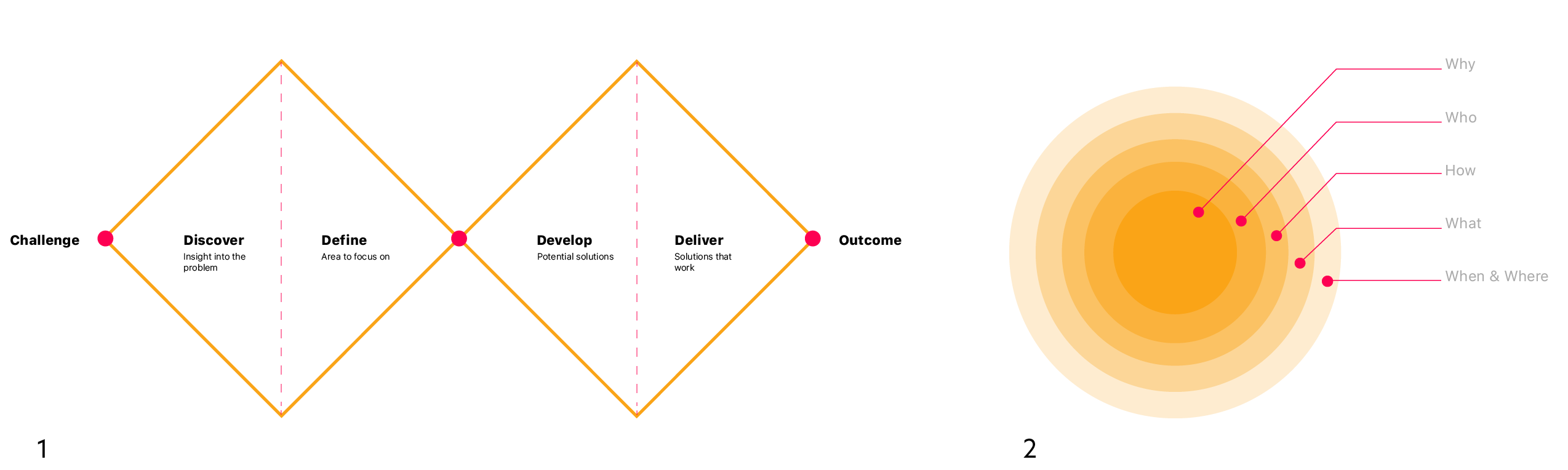 the double diamond model and five ws